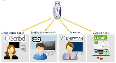 Aplicativos em 2010