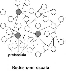 RedesSemEscala
