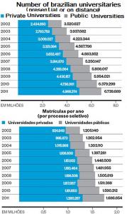 DadosUniversitários