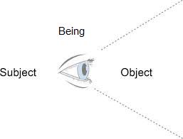 ObjectSubject