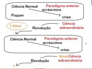 CiênciaNormal