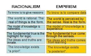 RacionalismEmpirism