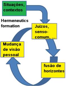 FormaçãoHermeneutica