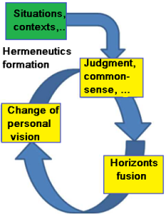FormationHermeneutics