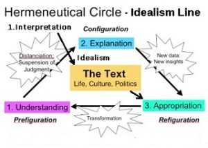 IdealismHermenutics
