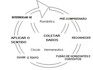 HermeneuticoCiclo