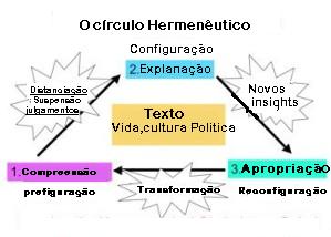aoCirculoHermeneutico